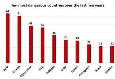 México, Afganistán y Siria, los países más letales para los periodistas en 2018: PEC